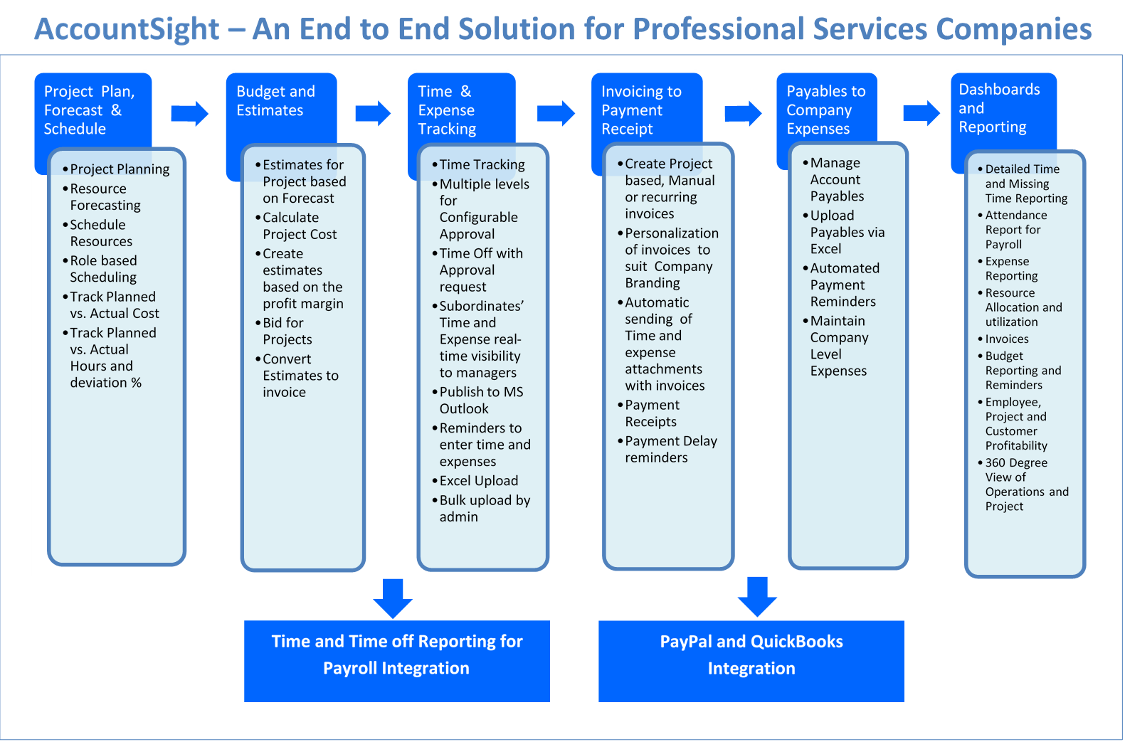 AccountSight Solution Overview