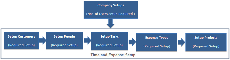 Time & expense setup in AccountSight